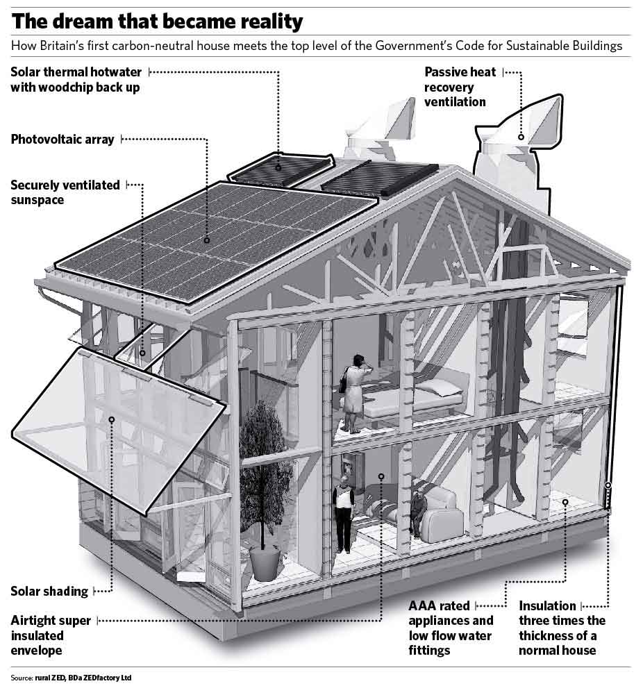 Eco-Friendly House Plans photo - 1