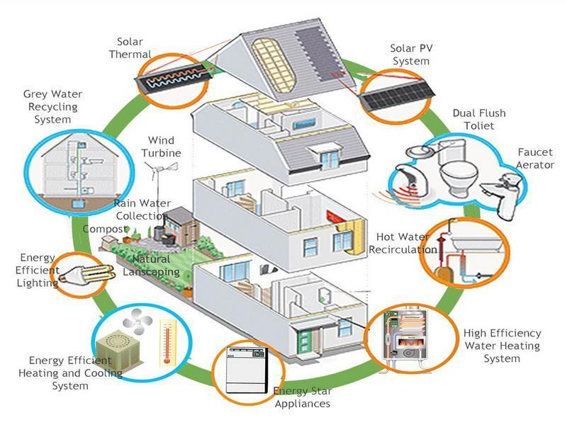 Eco-Friendly House Plans photo - 2