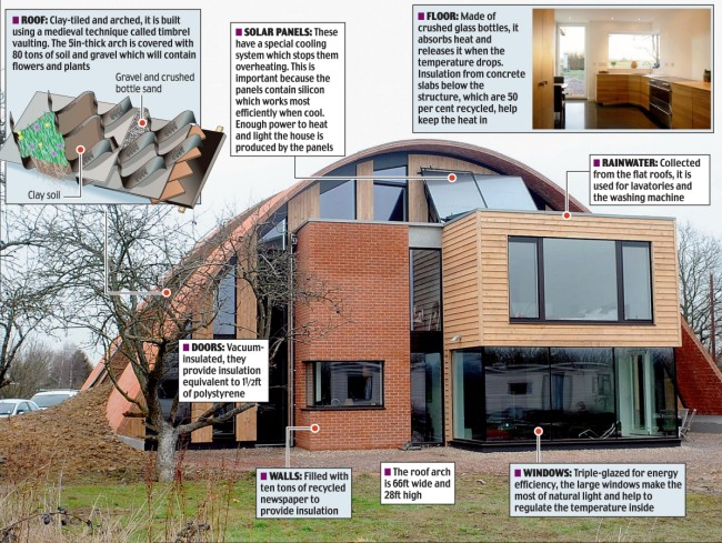 Eco House Grand Designs photo - 2