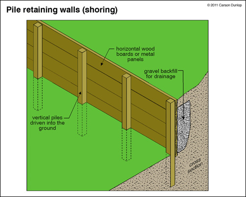 wood retaining wall design example photo 2